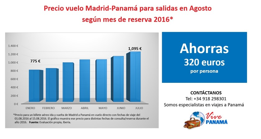 Evolución precio de vuelos a Panamá